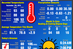 Daily Climate Report for Birmingham: September 5th, 2019
