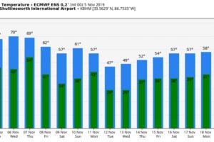 Rain Thursday Night; Cool, Dry Weekend