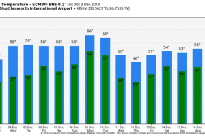 Dry Through Thursday; Slow Warming Trend