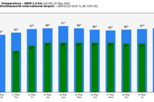 Only Isolated Showers Today; Warmer Days Ahead