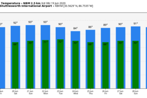 Heat Levels Rising; Very Few Showers Through Sunday