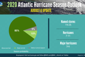 Update From NOAA: Extremely Active Hurricane Season Possible for Atlantic Basin
