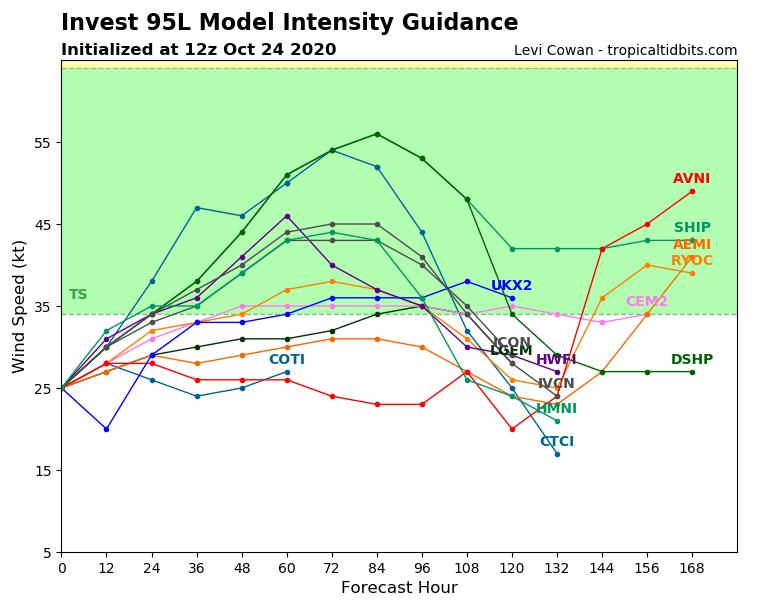 95L_intensity_latest