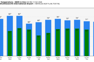 Lower Humidity Levels Today; Dry Pattern Continues