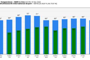 Dry Through Saturday; Showers Return Next Week