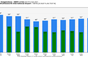 Cool And Dry Today Through Wednesday; Rain Returns Thursday