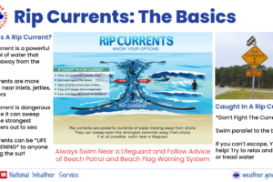 Gulf Coast Rip Current Awareness Week — Day 1: All About Rip Currents