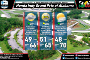 Forecast Update for This Weekend's Honda Indy Grand Prix of Alabama