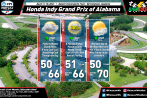 Midweek Forecast Update for the Honda Indy Grand Prix of Alabama