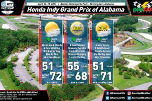 The First Look At The Honda Indy Grand Prix Forecast