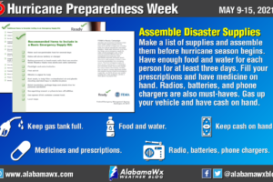 Hurricane Preparedness Week – Day 3: Assemble Disaster Supplies